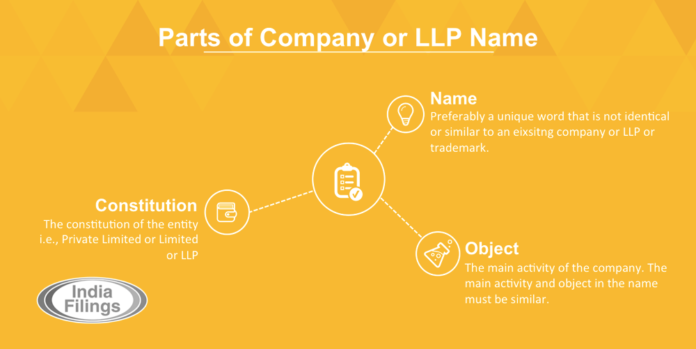 Parts of Company or LLP Name