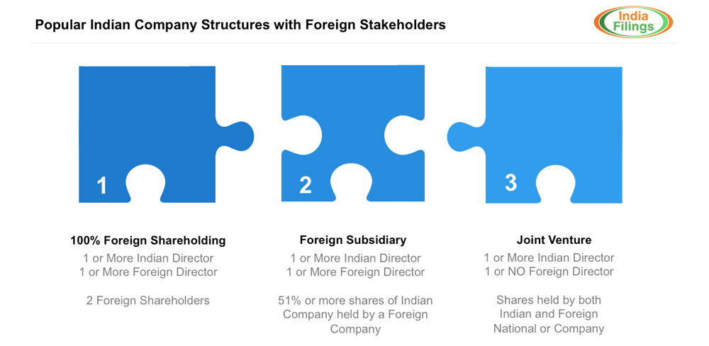 Indian Company Structures with Foreigner Stakeholders