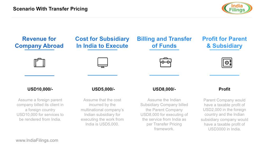 Illustration:Scenario-with-Transfer-Pricing