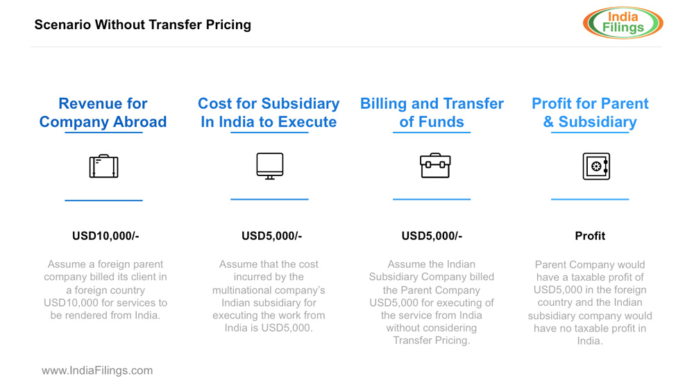 Illustration:Scenario-Without-Transfer-Pricing