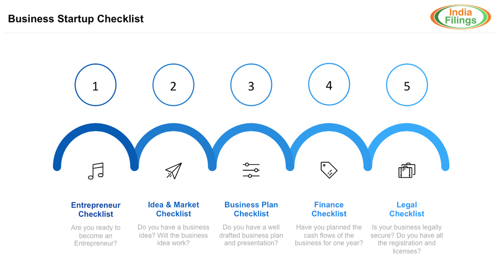 Must have Business Startup Checklists