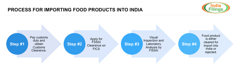 Process for importing food products into India