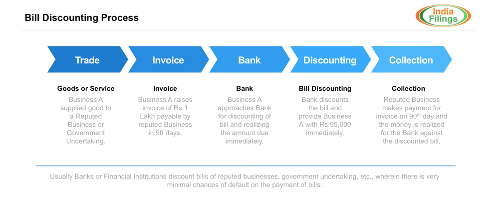 Bill Discounting Process