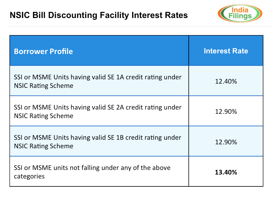 NSIC Bill Discounting Facility Interest Rates