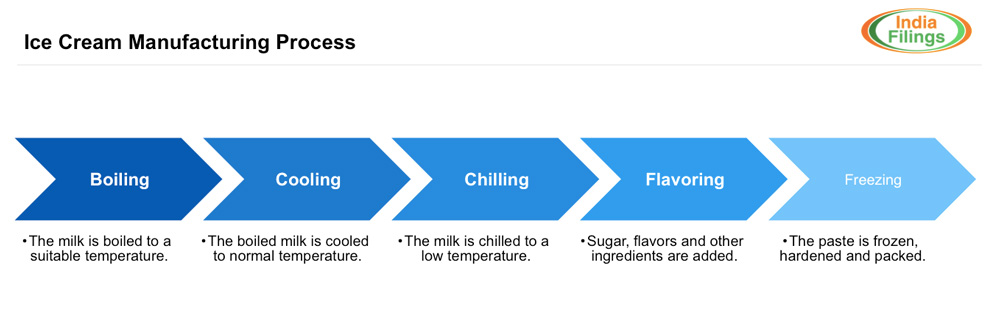 Ice cream manufacturing process