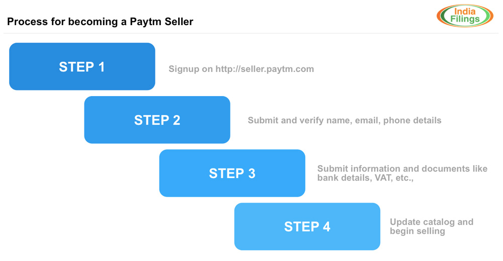 eebb2efa38b Process for becoming Paytm seller
