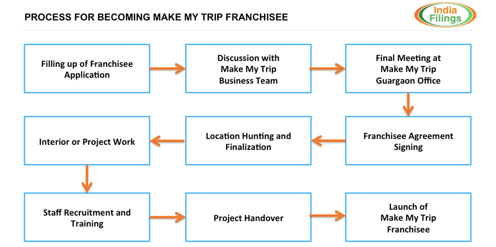 Infographic:-Make-My-Trip-Franchisee-Process