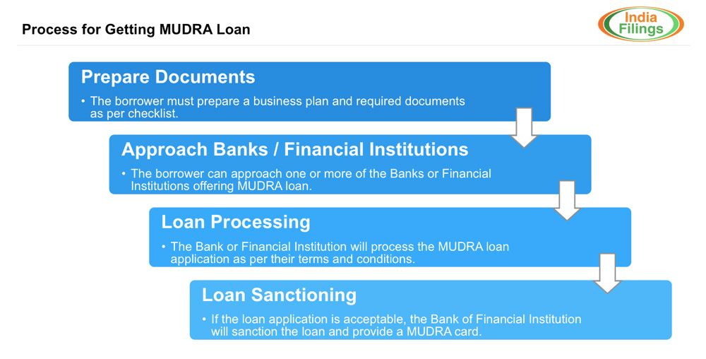 How to get MUDRA Loan - Application Procedure - IndiaFilings