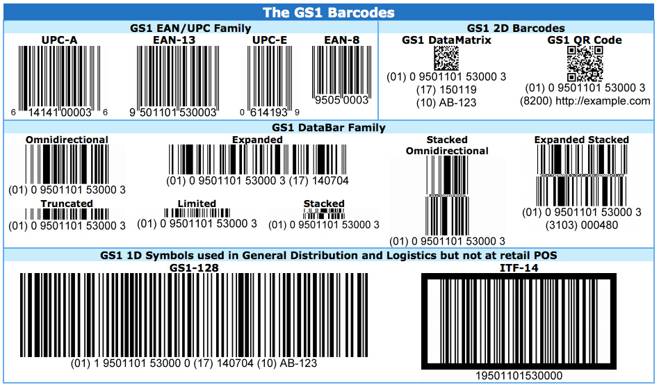 How to Get Barcode in India