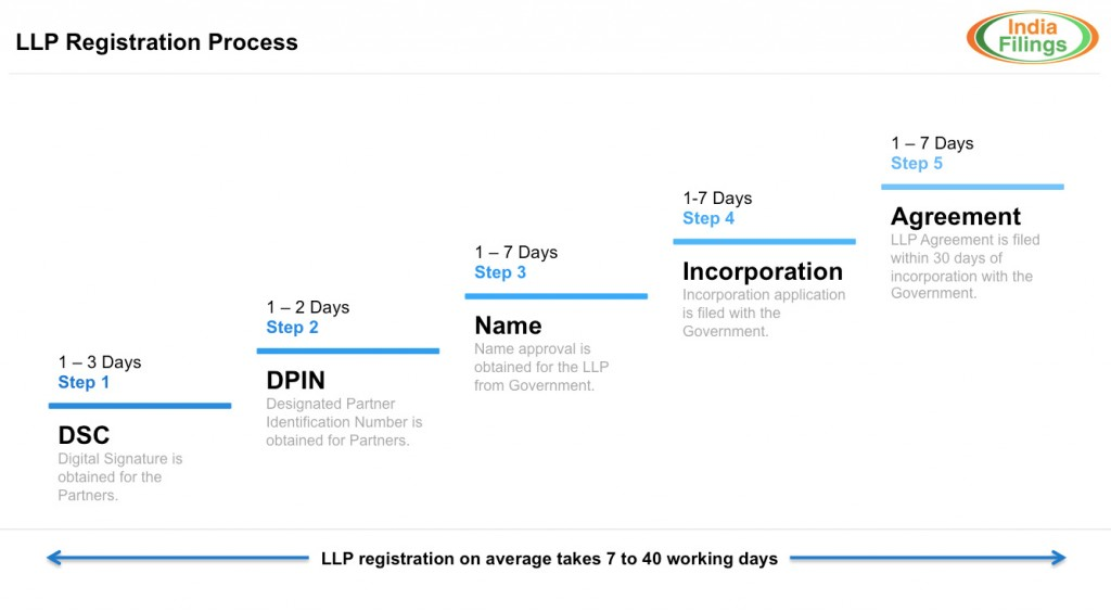 LLP-Registration-Process