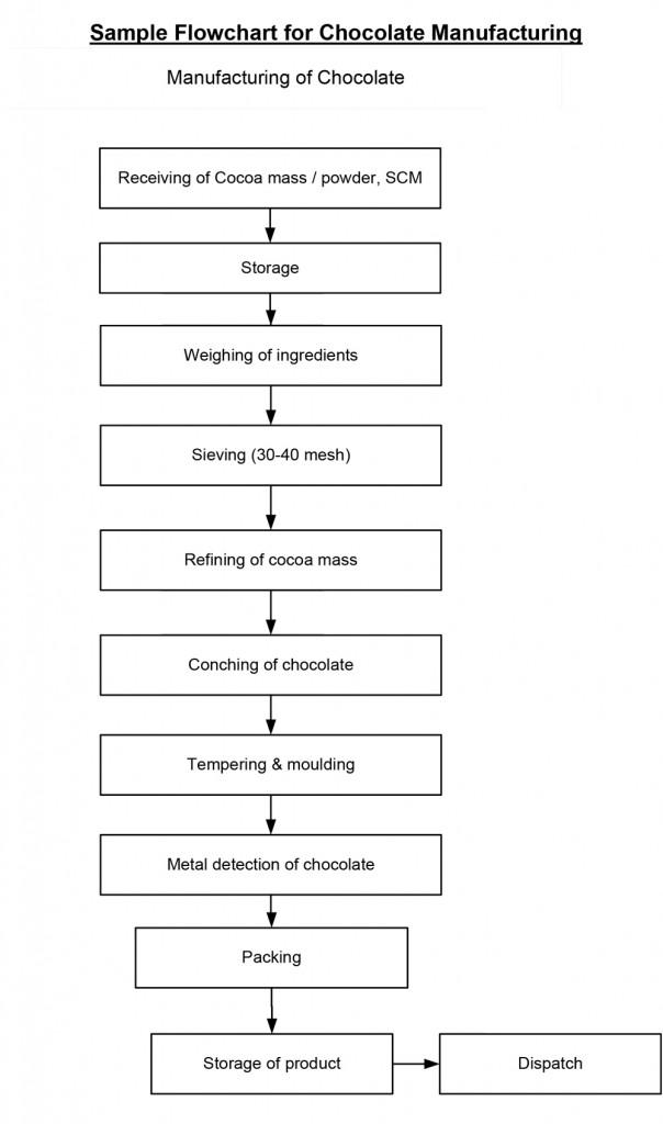 Sample FSMS Flowchart