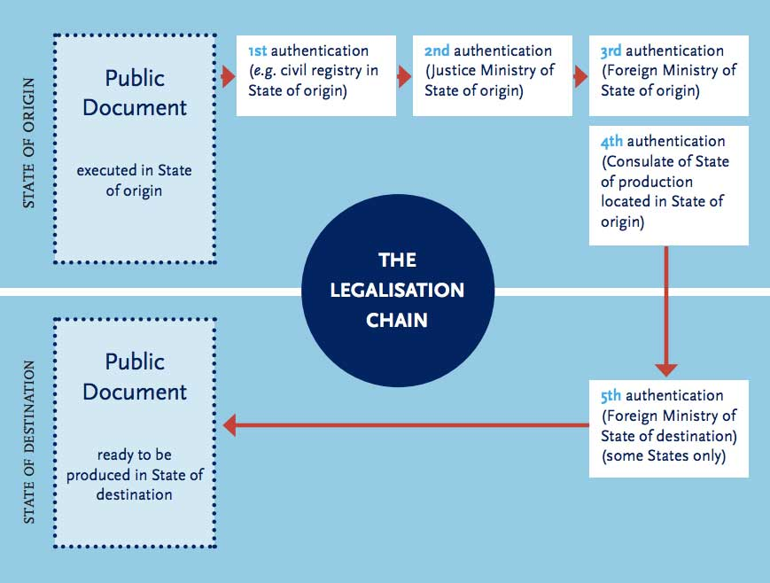 How-to-get-apostille-Legalisation-Chain