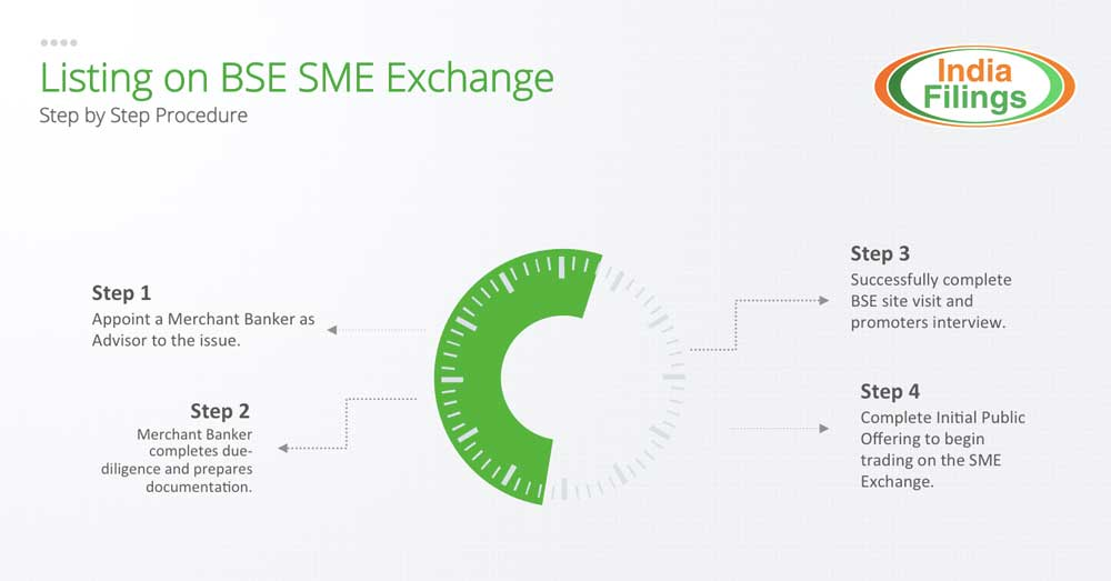 Procedure for listing on BSE SME Exchange