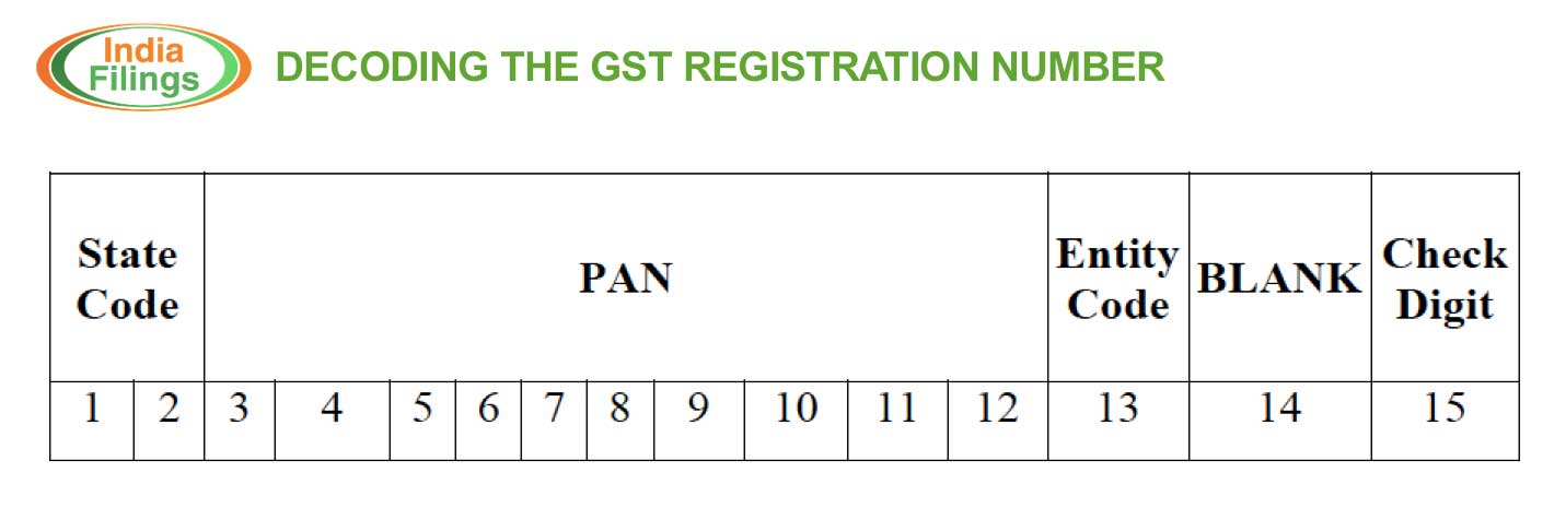 Decoding the GST Registration Number - IndiaFilings - Learning Centre
