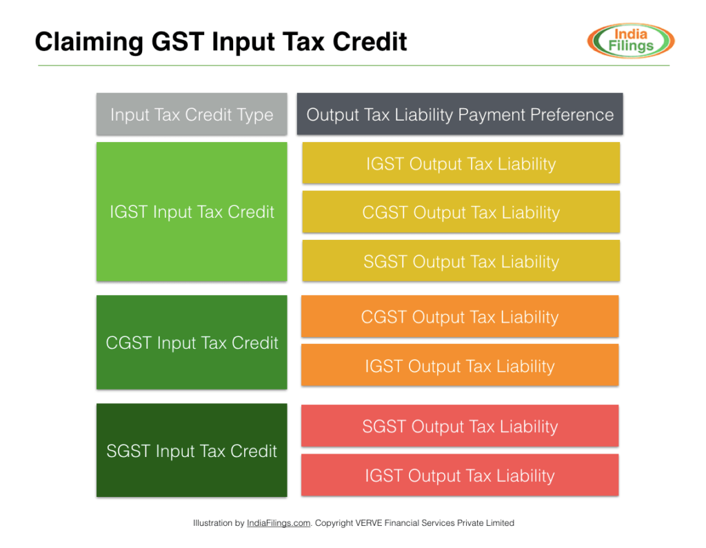 GST Input Tax Credit Preference