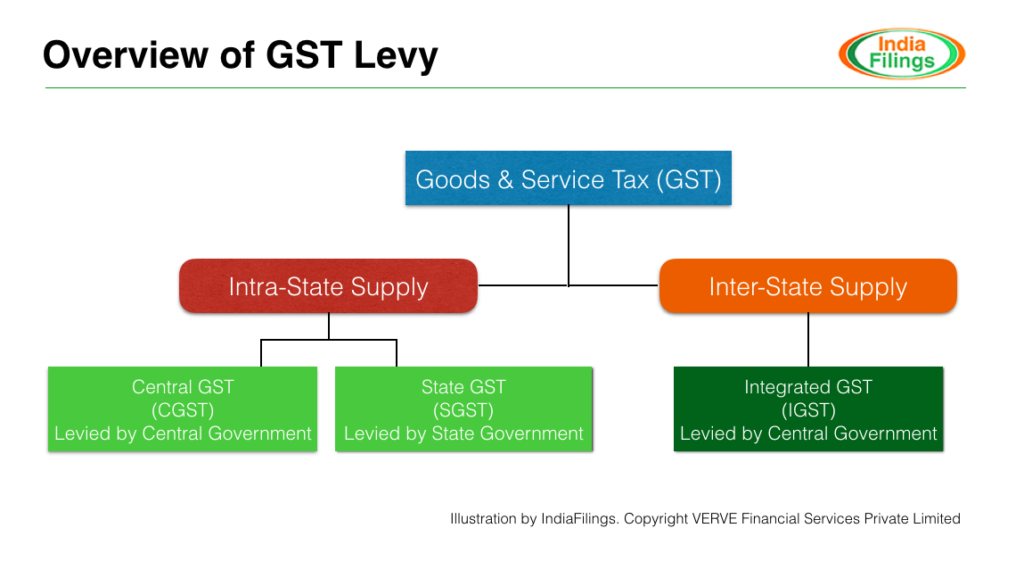 Illustration- How GST is Levied?