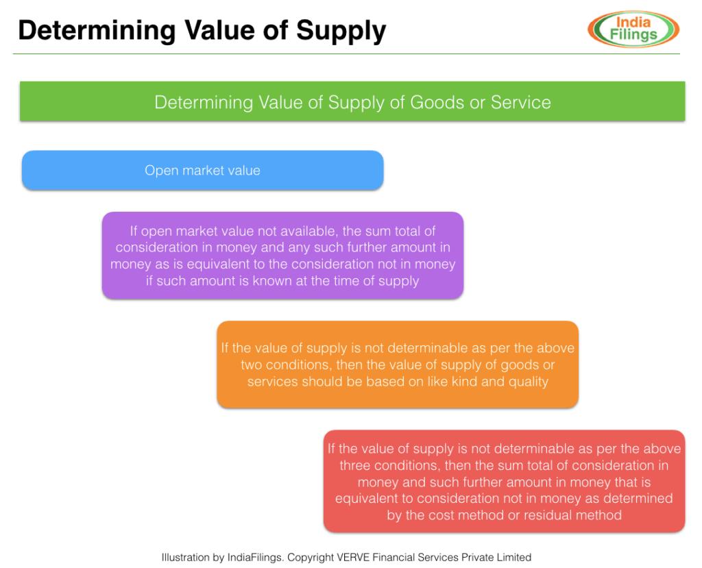 Determining Value of Supply under GST
