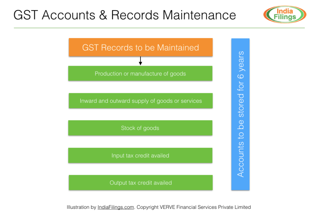 GST Accounts & Records Maintenance