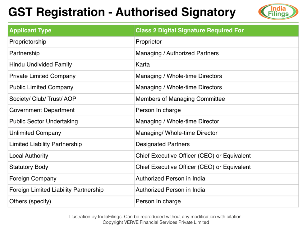 GST Registration - Digital Signature for Authorised Signatory
