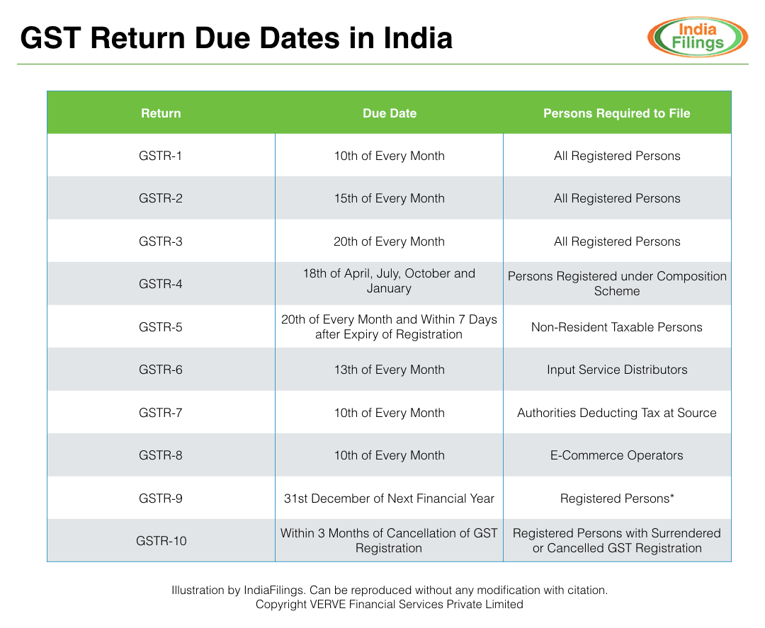 GST Return Due Dates in India