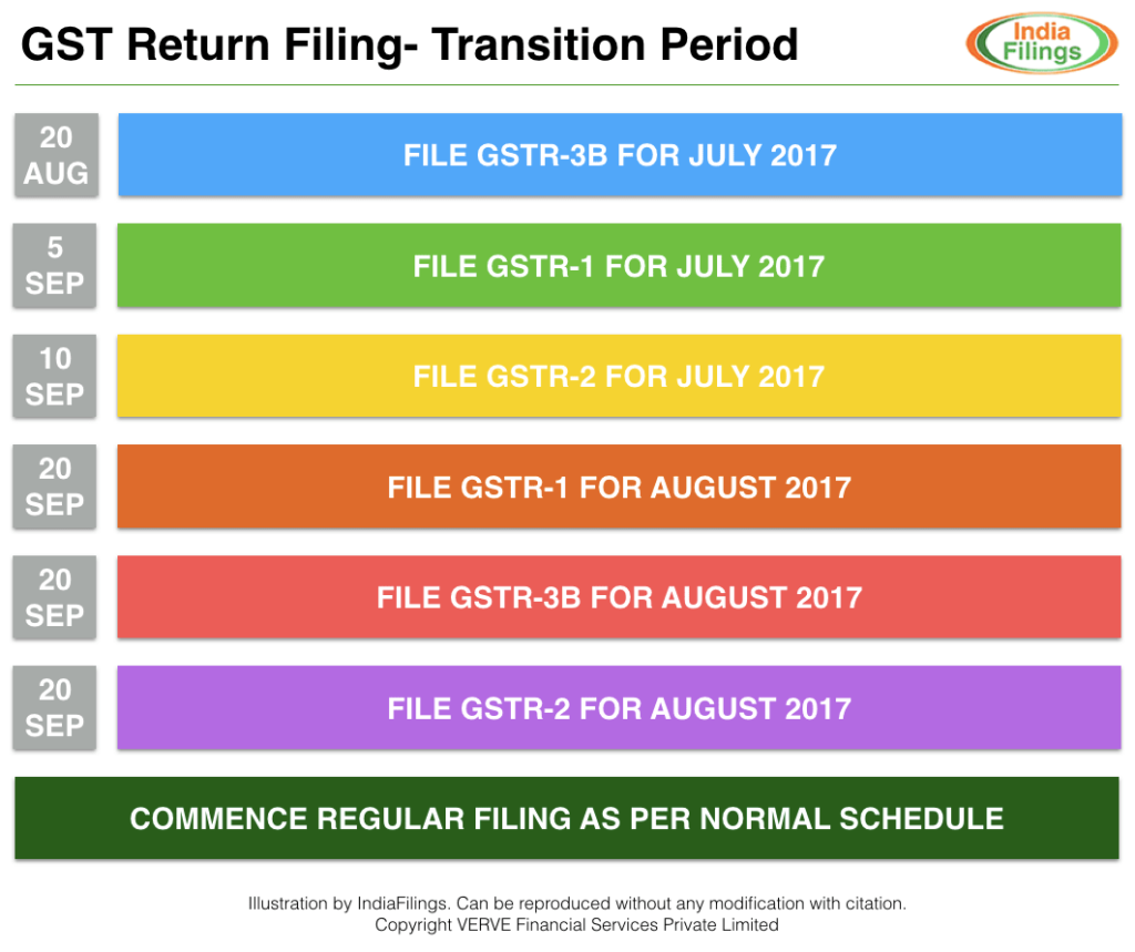 GST Return Filing - July, August and September