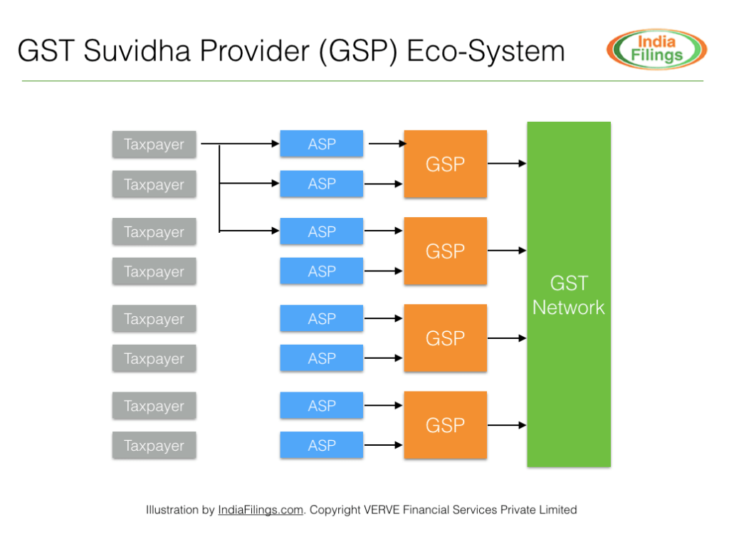 GST Suvidha Provider (GSP) Eco-System