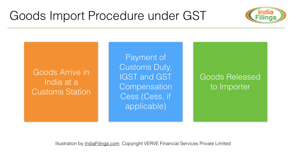 Goods Import Procedure under GST
