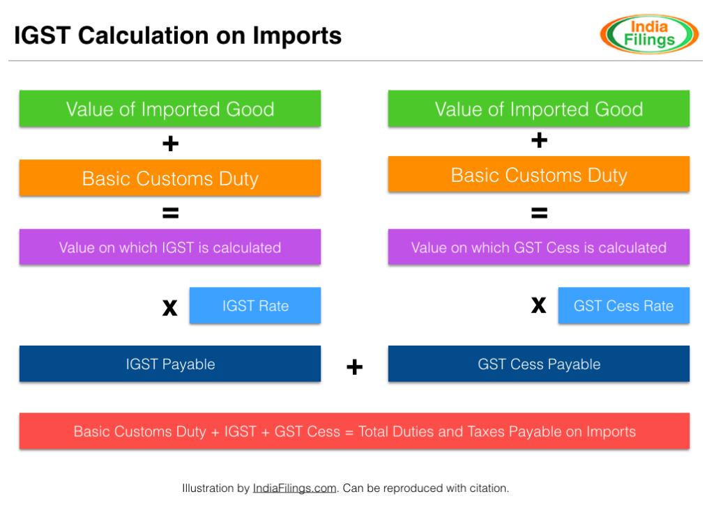 IGST on Imports - Calculation Methodology - IndiaFilings