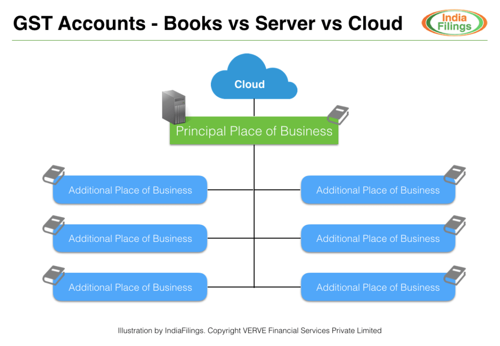 Maintaining GST Accounts - Books vs Server vs Cloud