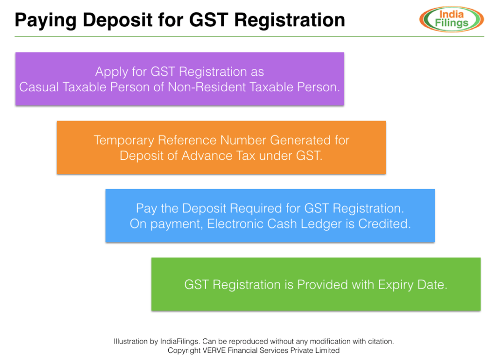 Paying Deposit for GST Registration