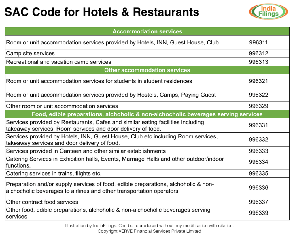 SAC Code for Hotels and Restaurants