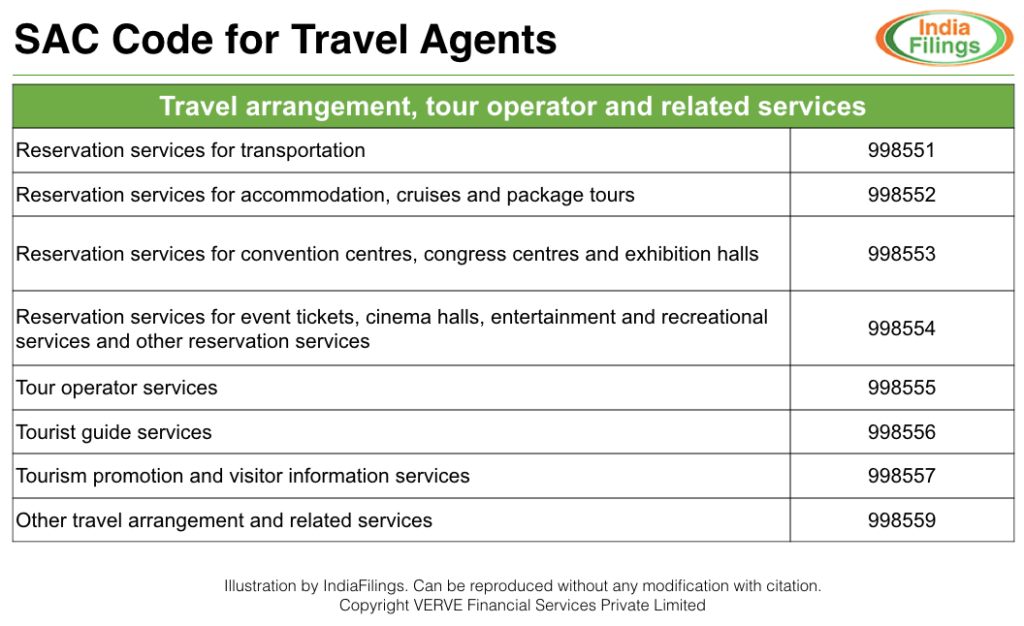 SAC Code for Travel Agents