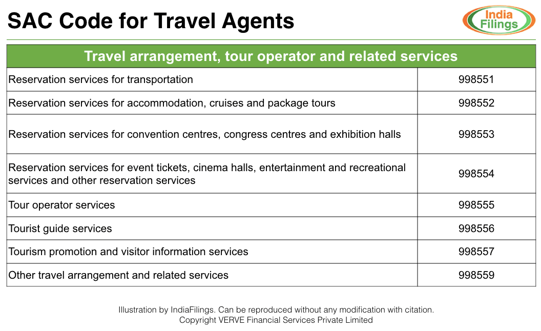 tourist site essay