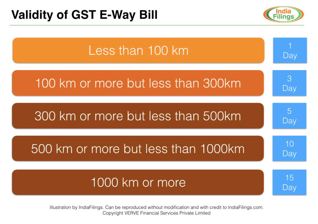 Validity of GST E-Way Bill
