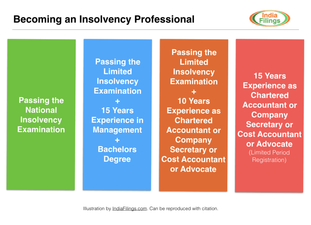 Becoming an Insolvency Professional
