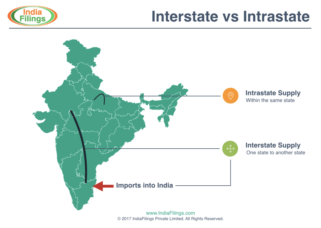 GST Interstate vs Intrastate Supply Meaning - IndiaFilings