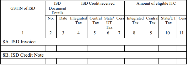 GSTR 2 ISD Credit Received