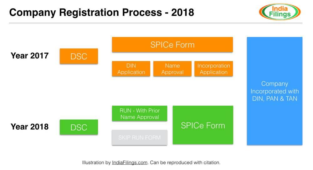 MCA Company Registration Process 2018