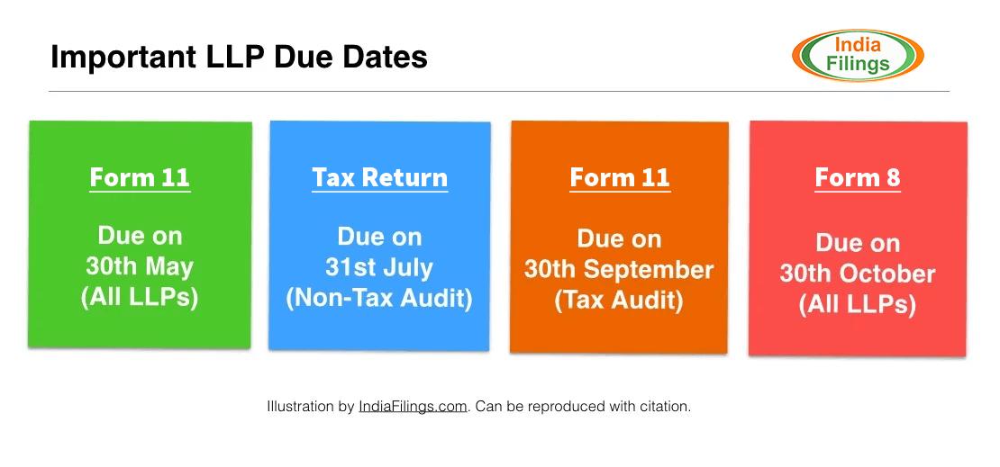 LLP MCA & Tax Due Dates