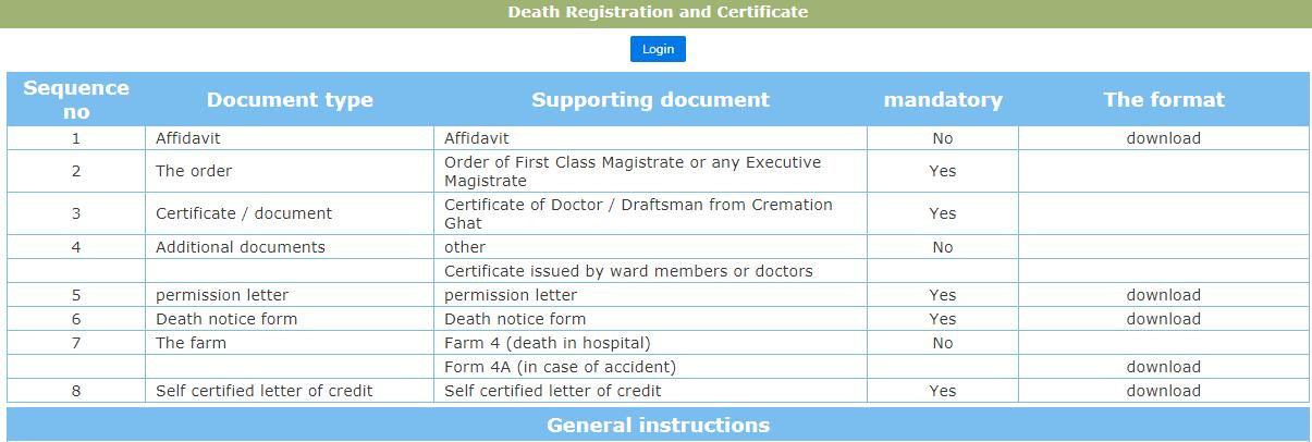 Chhattisgarh-Death-Certificate-Document-Checklist