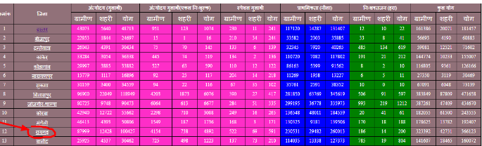 Chhattisgarh-Ration-Card-List-of-District