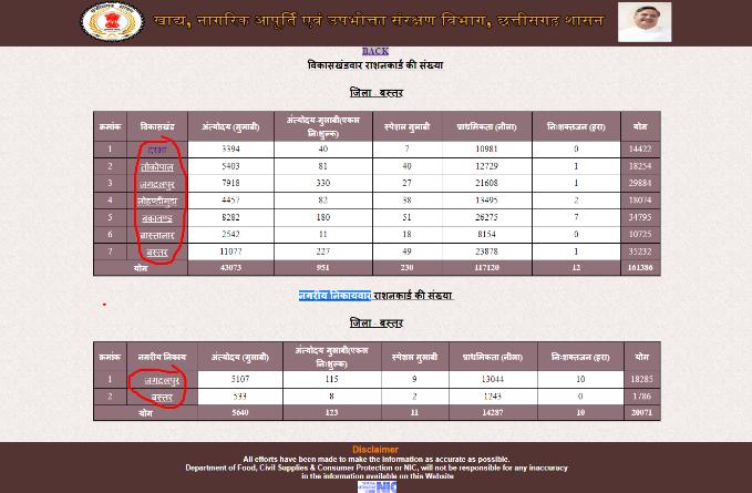 Chhattisgarh-Ration-Card-Select-Name