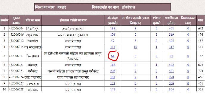 Chhattisgarh Ration Card - Eligibility & Application