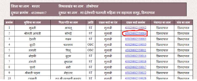 Chhattisgarh-Ration-Card-View-Details