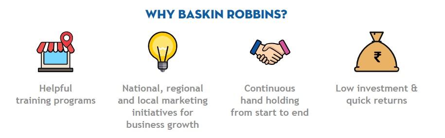 Image 2 Baskin Robbins Franchise