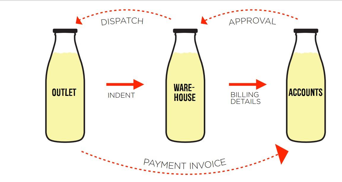 Image 2 Frozen Bottle Franchise