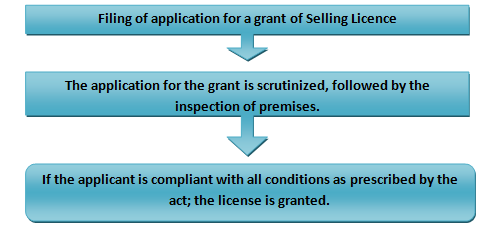 Workflow of Obtaining Selling License