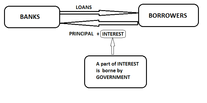With Interest Subvention