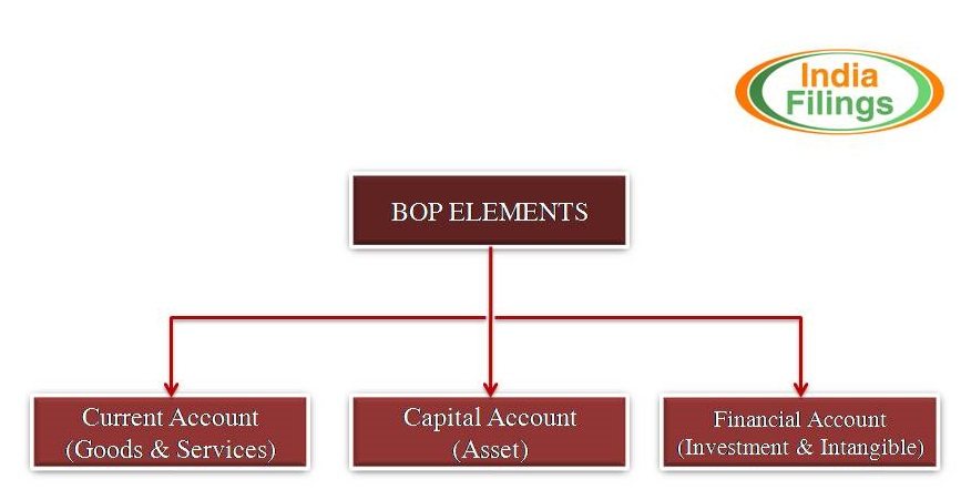 Image 1 Balance of Payment