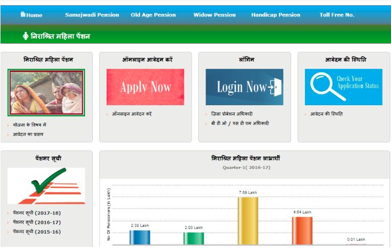 Uttar Pradesh Old Age Pension Scheme -Image 1
